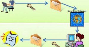 Отправка зашифрованного письма